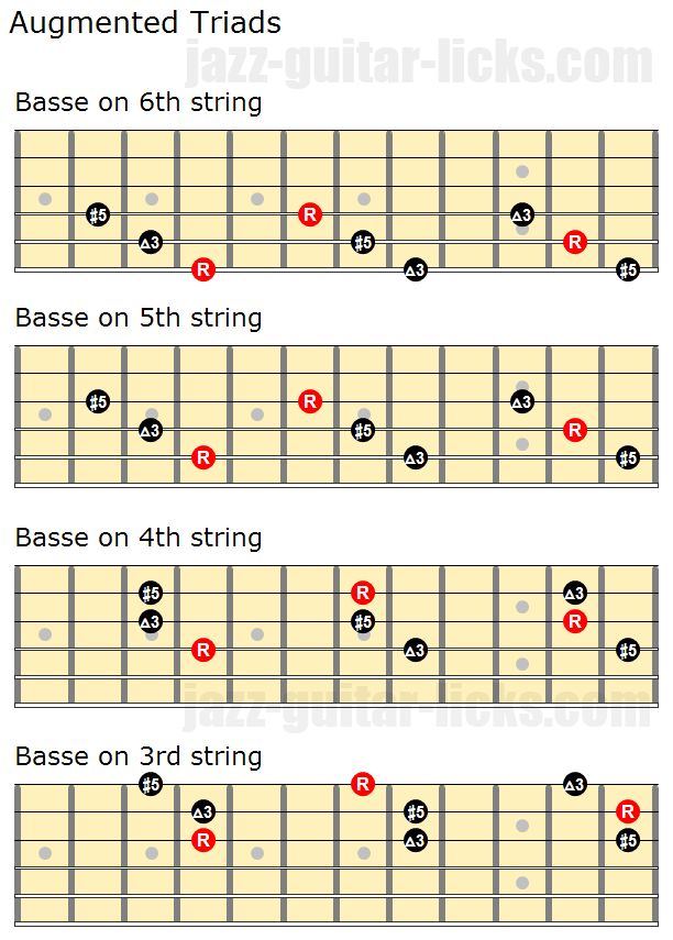 Augmented Triads Close Positions And Inversions Jazz Guitar