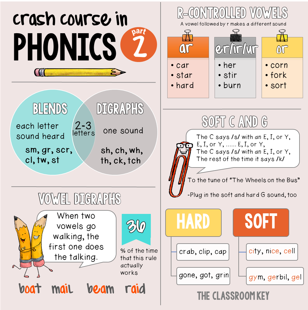 Crash Course In Phonics, Part 2 In 2020 (With Images