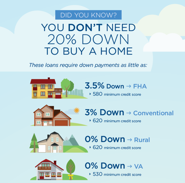 Tips For First Time Homebuyers In Kentucky Home Buying Buying