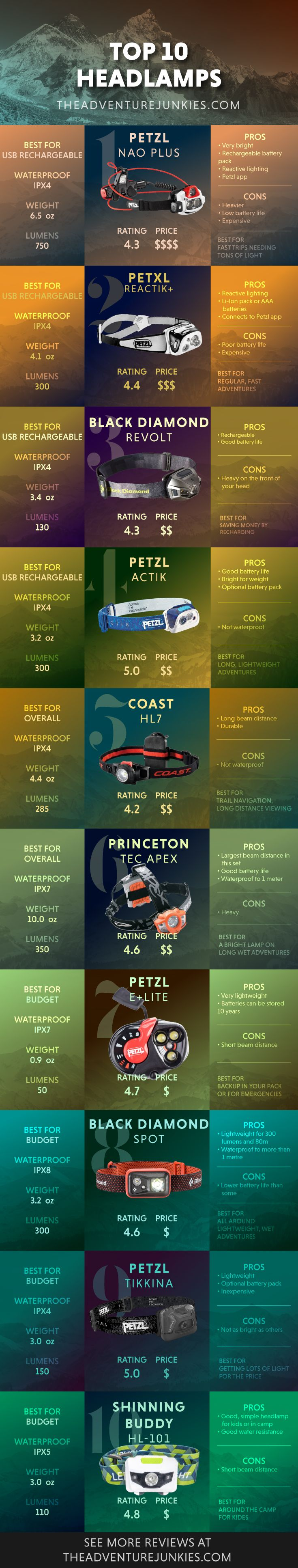 f1d9515c5 The Top 10 Best Hiking Headlamps – Best Hiking Gear For Beginners –  Backpacking Gadgets – Hiking Equipment List for Women, Men and Kids via @  ...