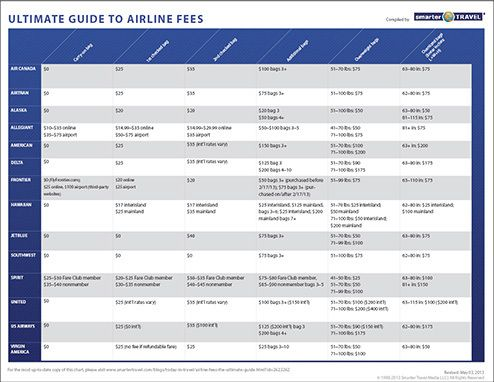 Airline Fees The Ultimate Guide Travel Insurance Booking Buddy