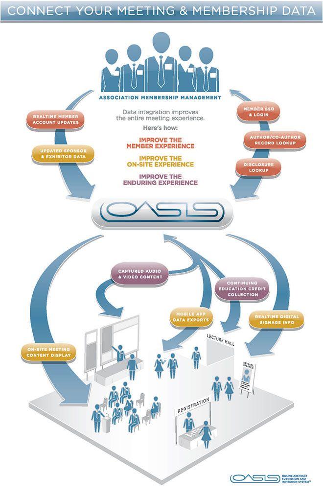 Infographic for Coe-Truman Technologies