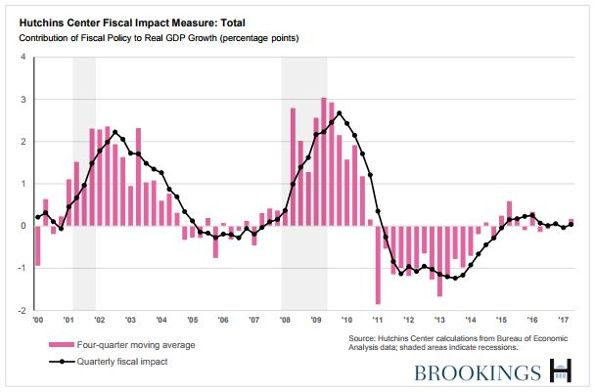 "We've Updated Our ""Fiscal Impact Measure"" - In arrivo - Yahoo Mail"