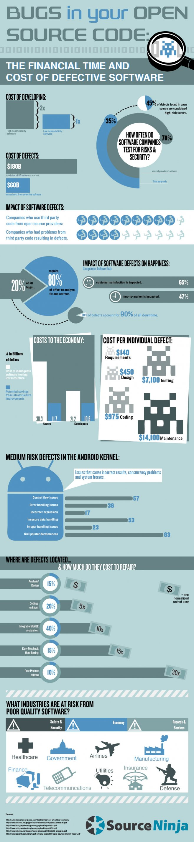 Errores en el software de código abierto #infografia #infographic ...