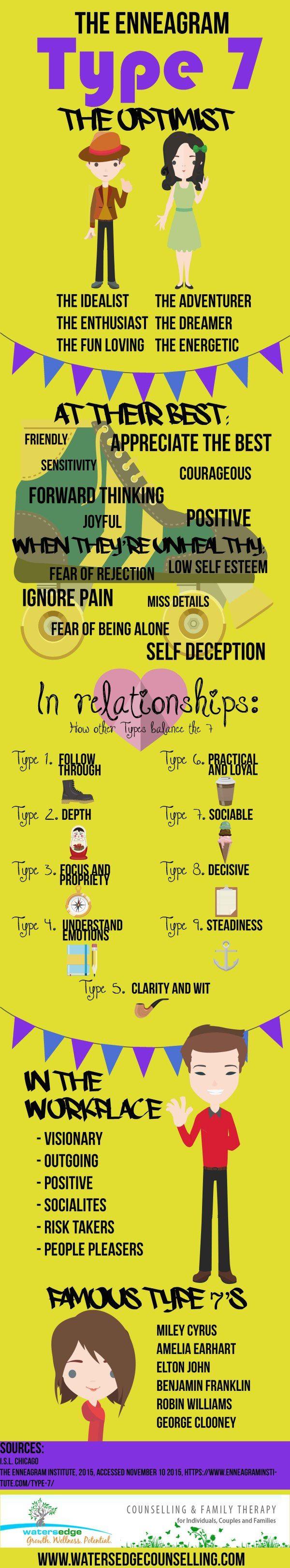 The Enneagram: Type 7 - The Optimist Infographic | Enneagram