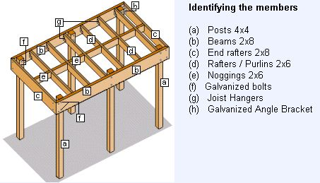 how to build self standing roof