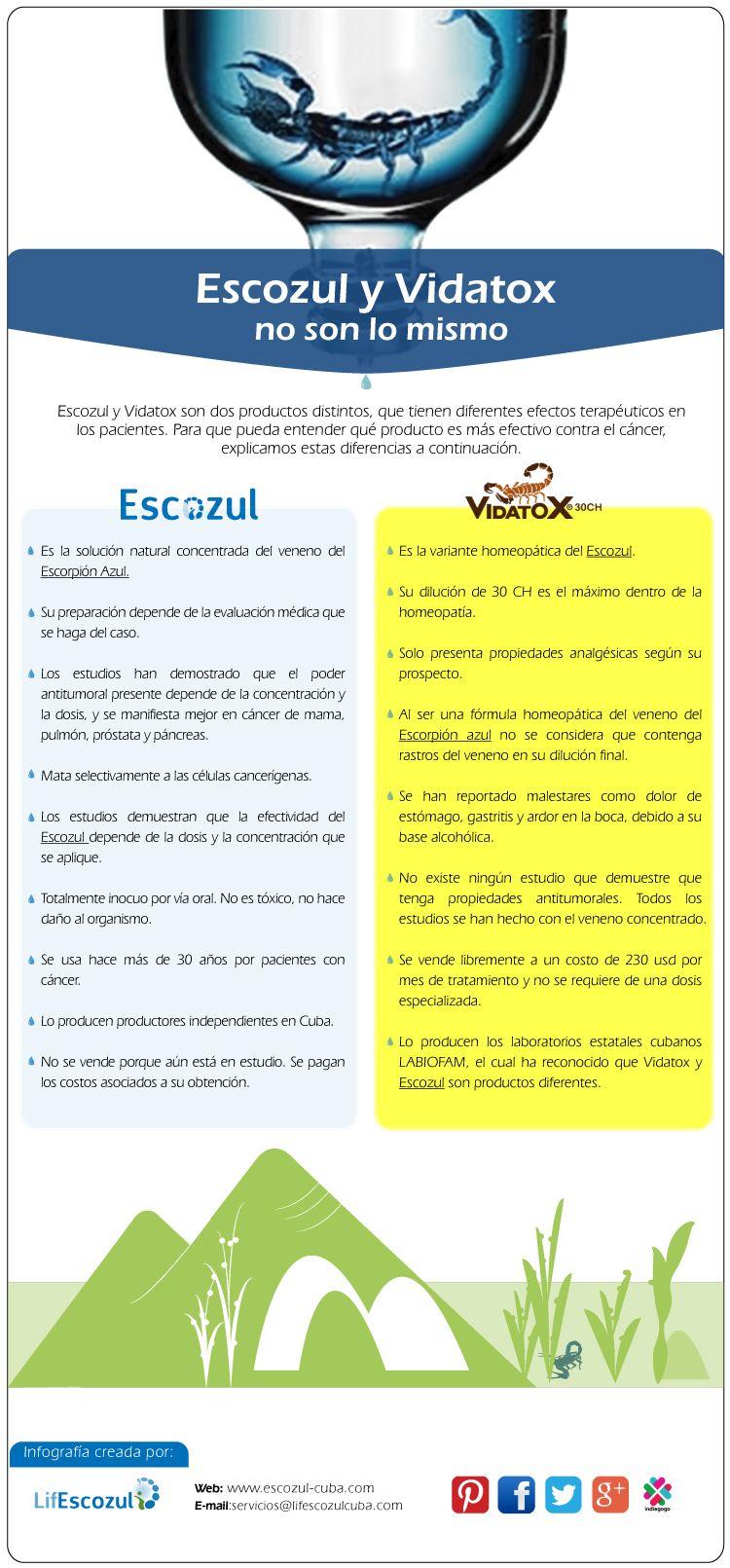 Diferencias entre Escozul y Vidatox. Cual es efectivo en el tratamiento del cáncer.