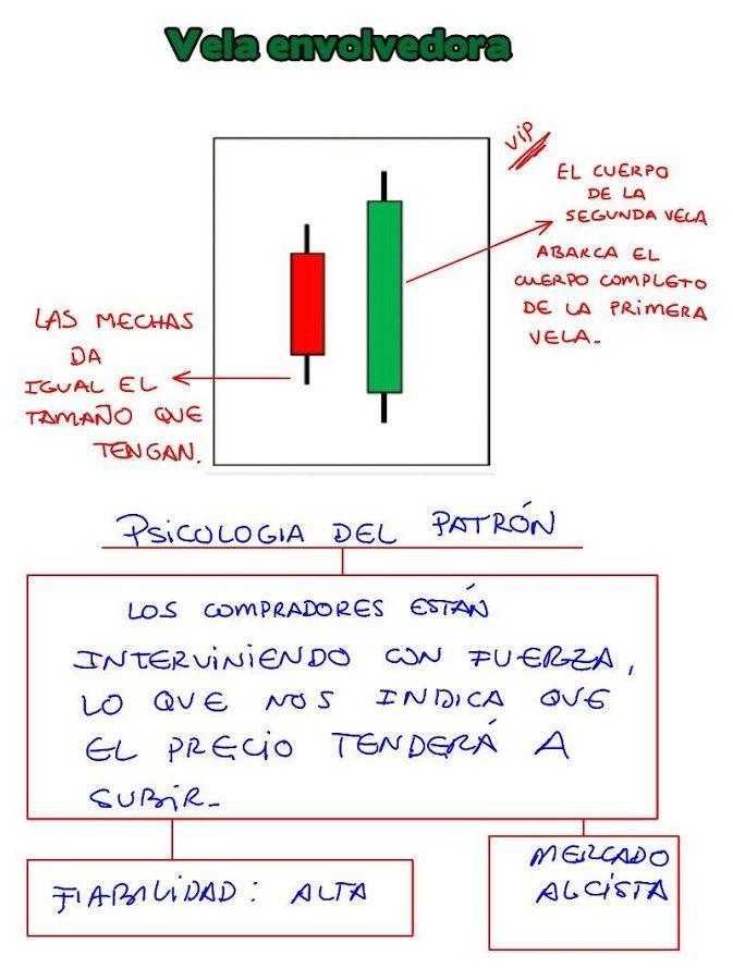 Pin De Giovanna Ciccolella En Fx Consejos De Finanzas Mercado De Valores Finanzas