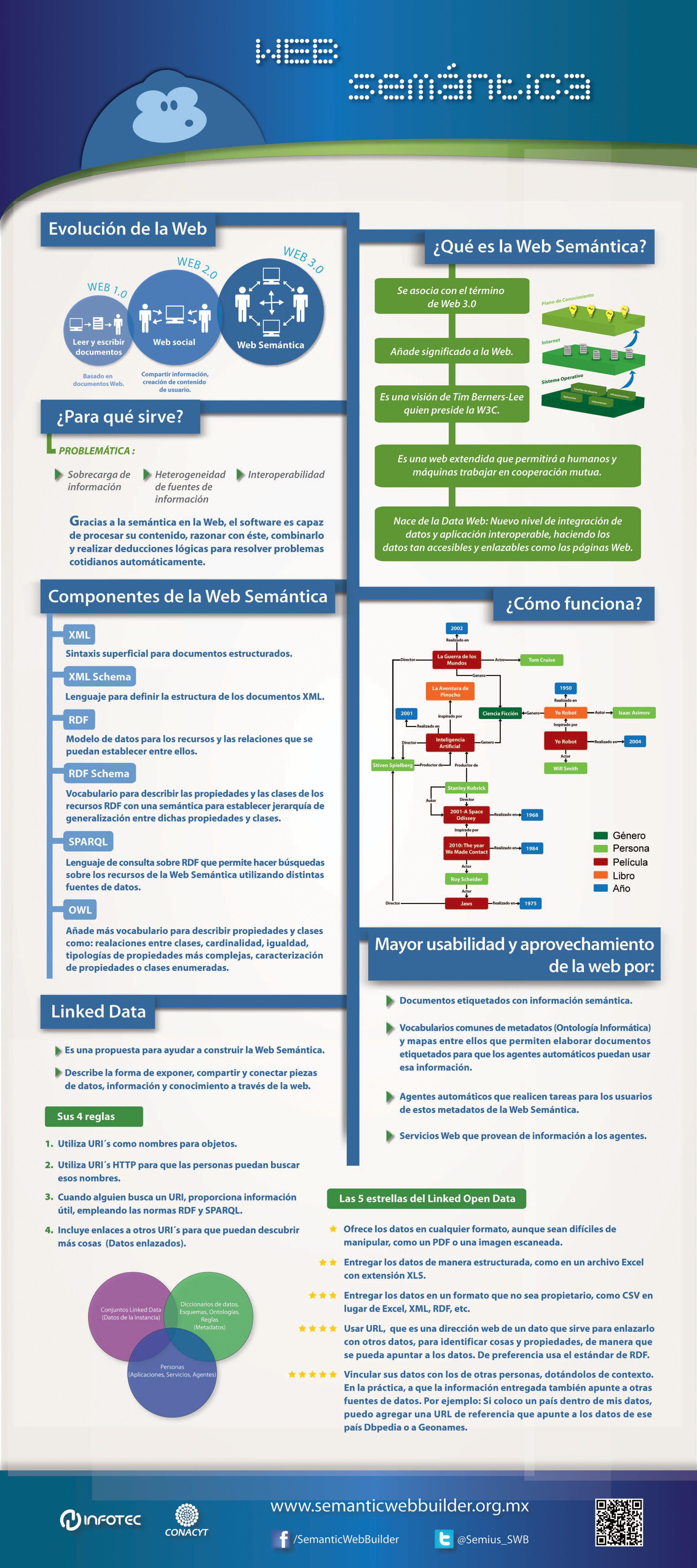 Web Semántica Infografia Evolucion De La Web Tecnologias De La Informacion Y Comunicacion