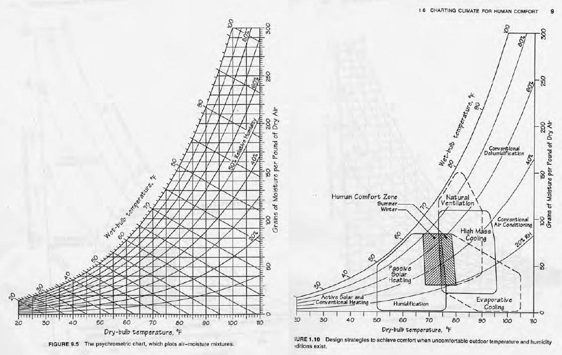Mollier Diagram HumanComfortTempChart  Standards