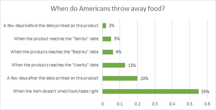 graph showing when americans throw away food including when the product reaches the sell by date