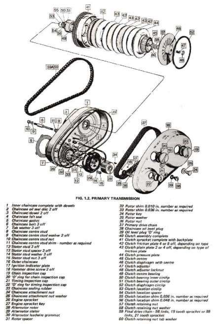 Motorcycle Clutch Diagram and Norton Commando Clutch