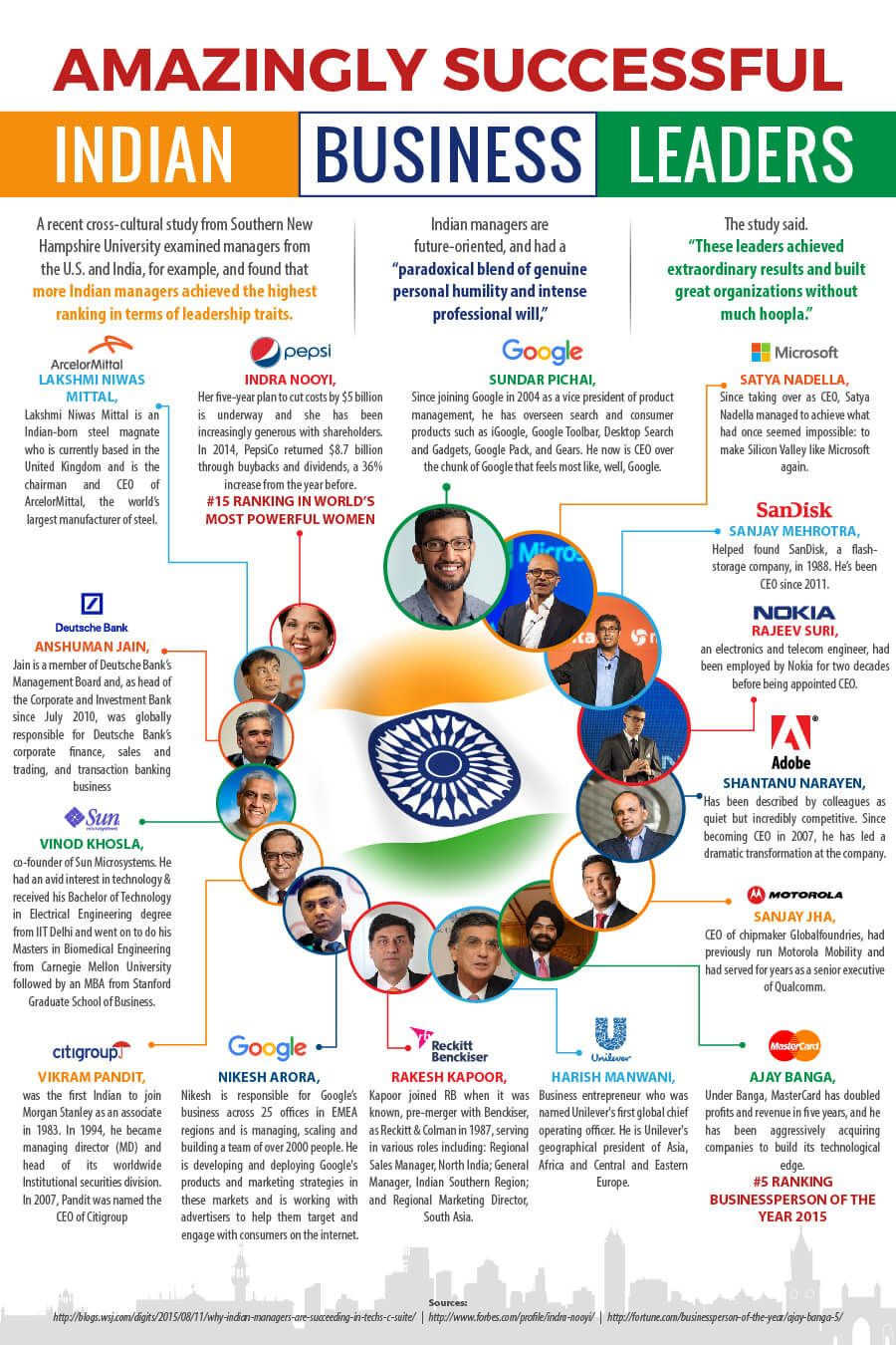 Amazingly Successful Indian Business Leaders Business Leader