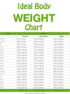 This Is How Much You Should Weigh According To Your Age Body Shape And Height Weightlossrecipes Ideal Body Weight Weight Charts Weight Charts For Women