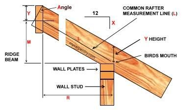 Roof Framing Rafter Profile Garden Pinterest