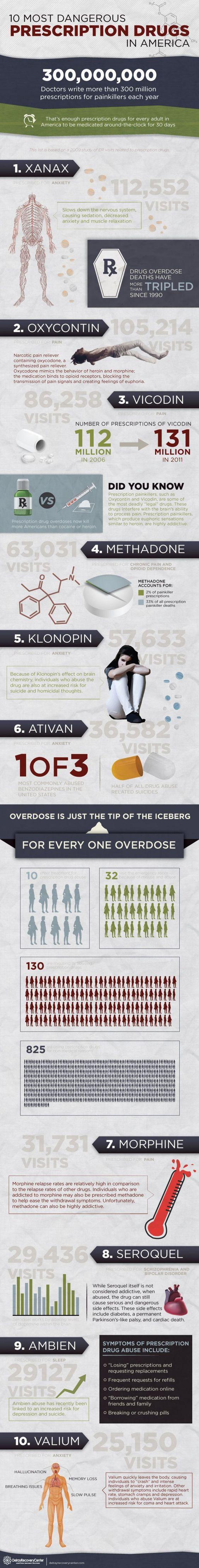 10 Most Dangerous Prescription Drugs Infographic - http://delrayrecoverycenter.com