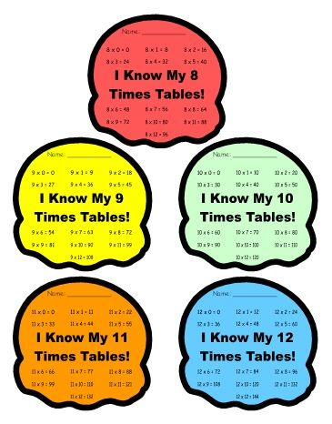 Math multiplication sticker charts shaped like yummy ice cream cones classroom teaching also rh pinterest