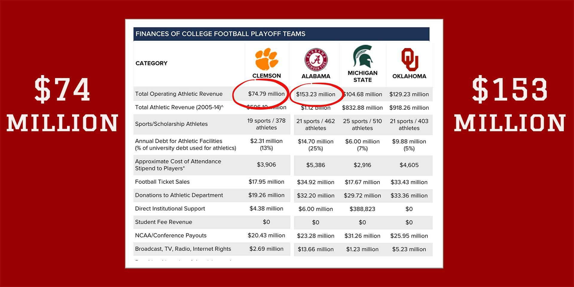 NationalChampionship Alabama RollTide spends MORE than