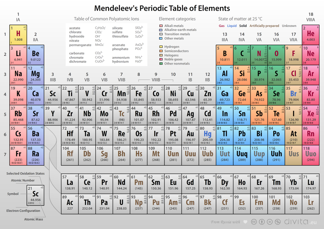 Mendeleevs periodic table of elements images pinterest mendeleevs periodic table of elements poster by philip seifi urtaz Image collections