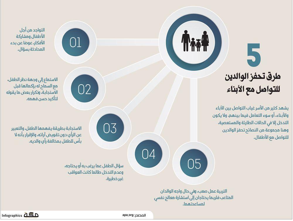 5 طرق تحفز الوالدين للتواصل مع الأبناء Pie Chart Chart Infographic