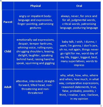 parent child ego states