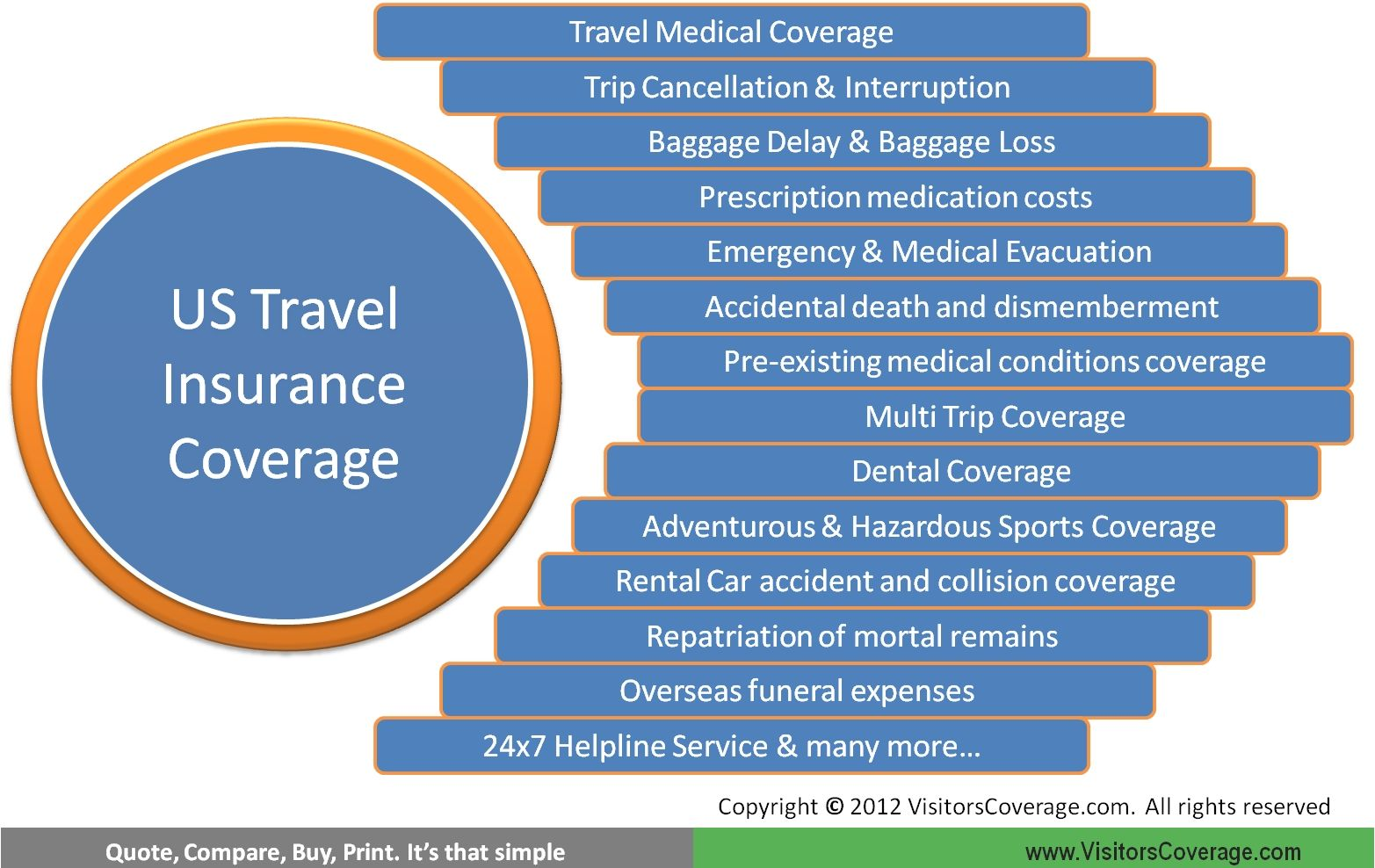 Travel Insurance For Usa Provides Medical And Travel Risk Coverage