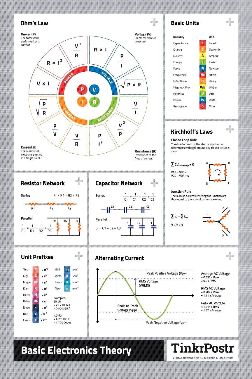 Poster di riferimento di alta qualità per formule matematiche e costanti / / Poster di riferimento