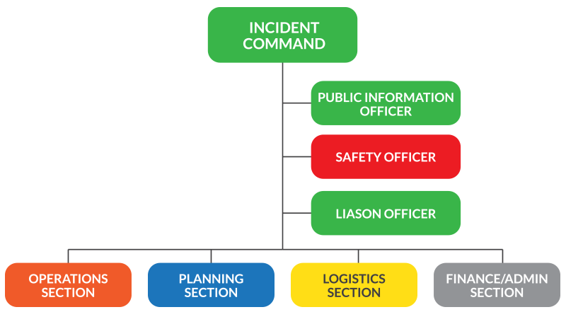 Ics chart also emergency management pinterest incident command system rh