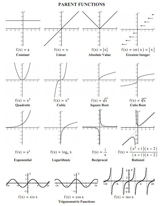 parent functions and their graphs – Graphs of Functions Worksheet