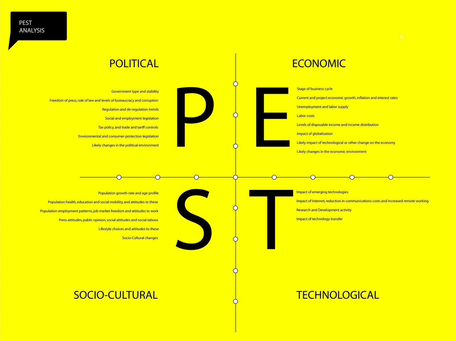 economics and pestle analysis Pest analysis method and examples, with free pest template the pest analysis is a useful tool for understanding market growth or decline, and as such the position, potential and direction.