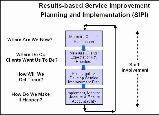 Customer service policy essay
