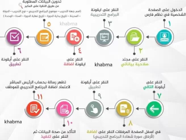 خطوات إدخال الدورات والمؤهلات في نظام فارس وساعات التطوير المهني خبرنا