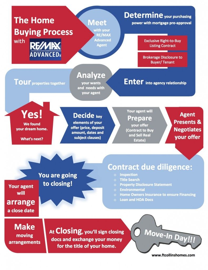 Buyers Fort Collins Homes Home buying process, Home