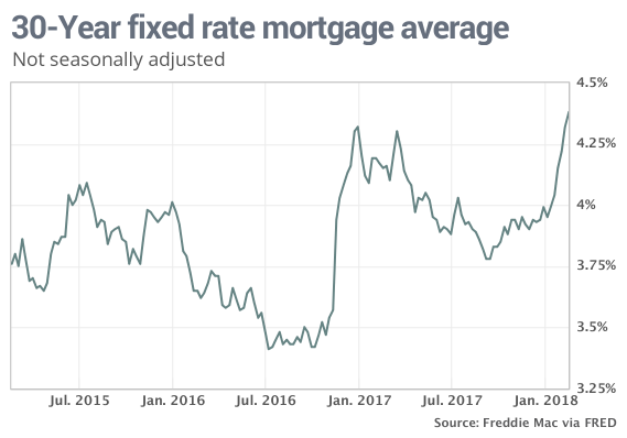 Mortgage Rates Rise To Nearly Four Year High On Inflation Concerns Mortgage Rates Mortgage Fixed Rate Mortgage