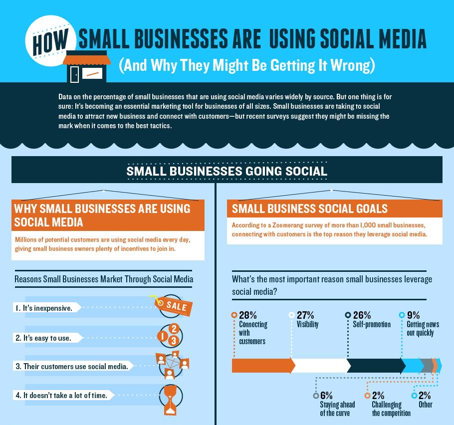 Pequeños negocios y Social Media.  &&& Smal bussinesses and S.M.