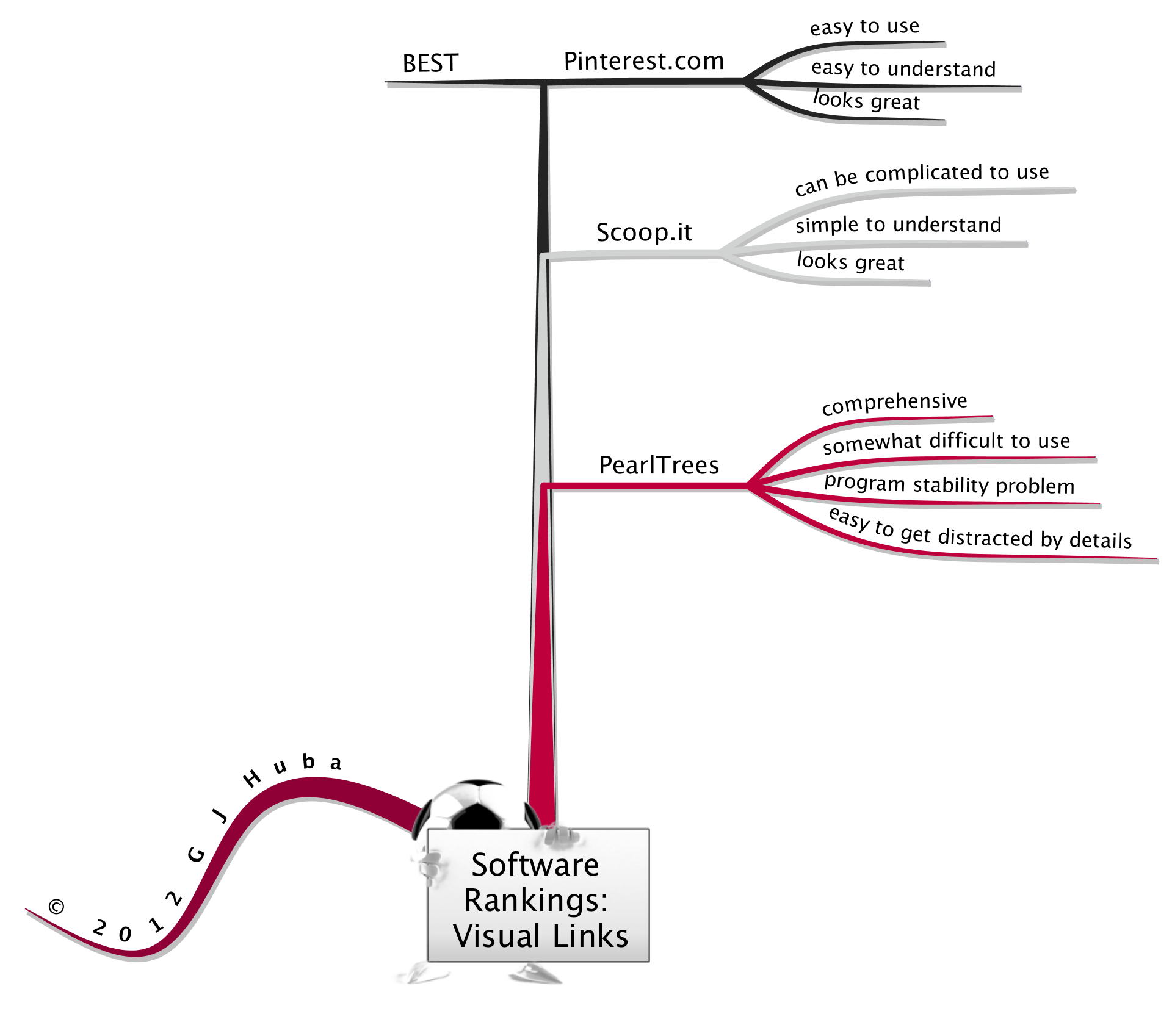 Software Rankings Visual Links About Me Blog Understanding How To Get