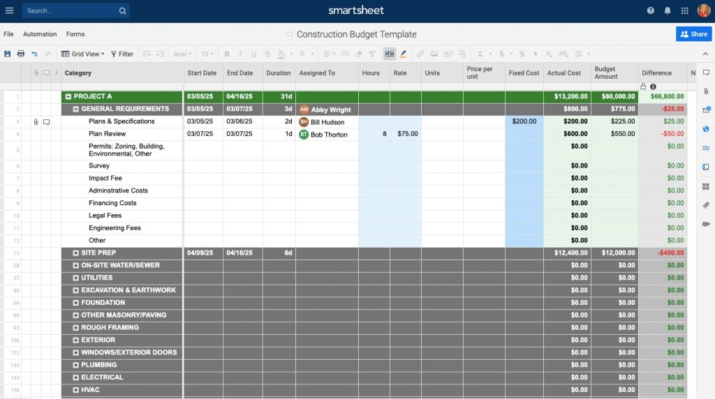The structure spending plan design template has different