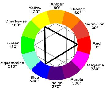 Https Flic Kr P 6mpe3z Ryb Color Wheel Labeled This Colour Wheel Gives You An Idea Of What Colour Choices You May Li Color Matching Style Challenge Style