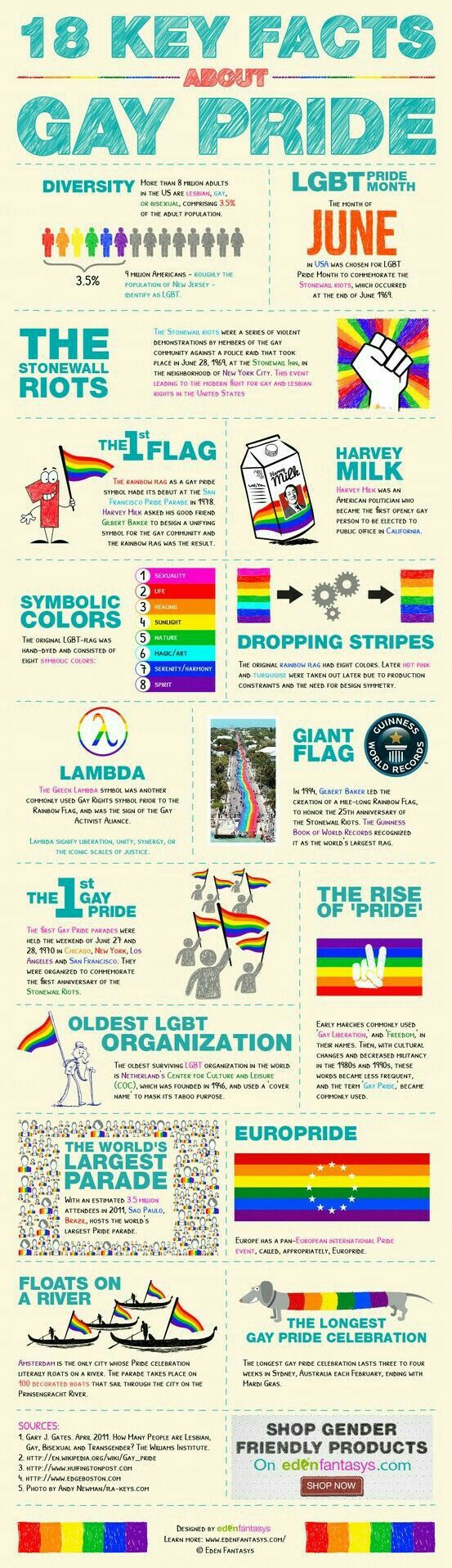 LGBT 18 key facts about gay pride