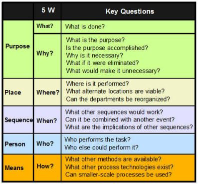Five W\'s-Who,What,When,Why,Where & How | Visual Thinking | Pinterest