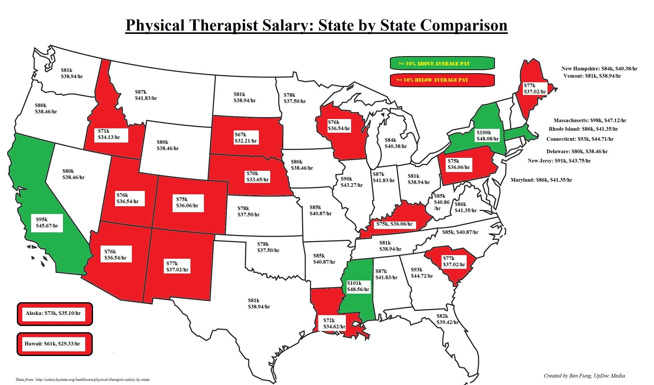 PT Salary US Infograph - Final | Work | Pinterest | Physical therapy ...