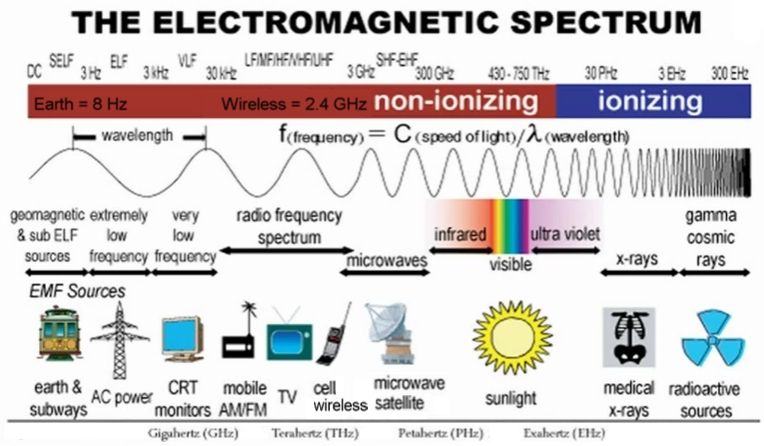 What are electromagnetic fields?