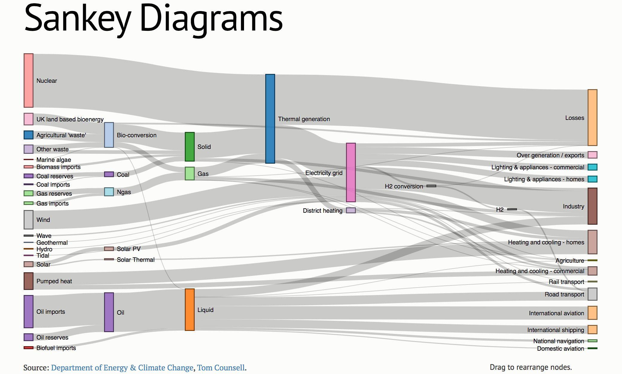 Energy Production Consumption Sankey Diagram Sankey Diagram