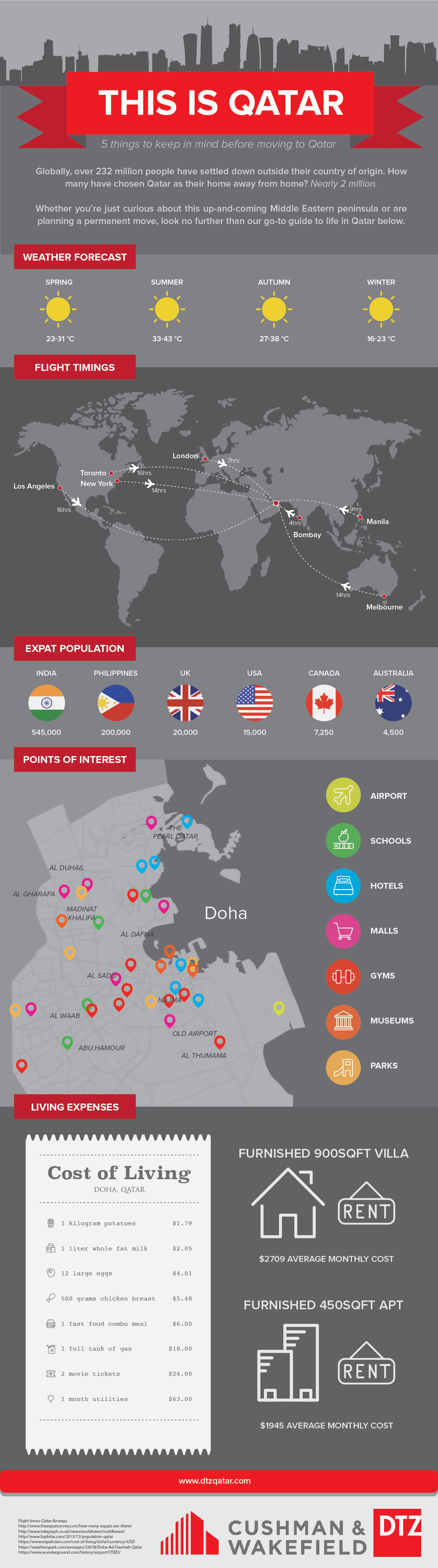 This Is Qatar Infographic Qatar Travel Qatar Travel Travel