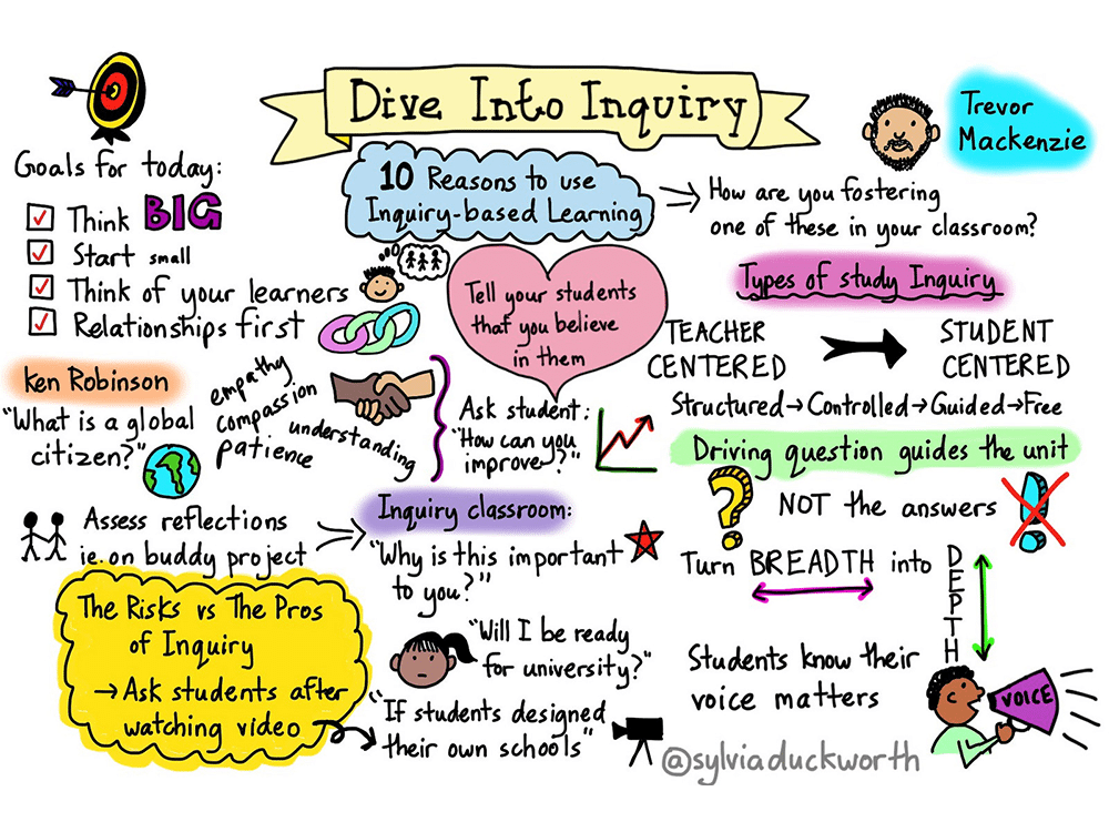 10 Reasons To Use Inquiry Based Learning In Your Classroom