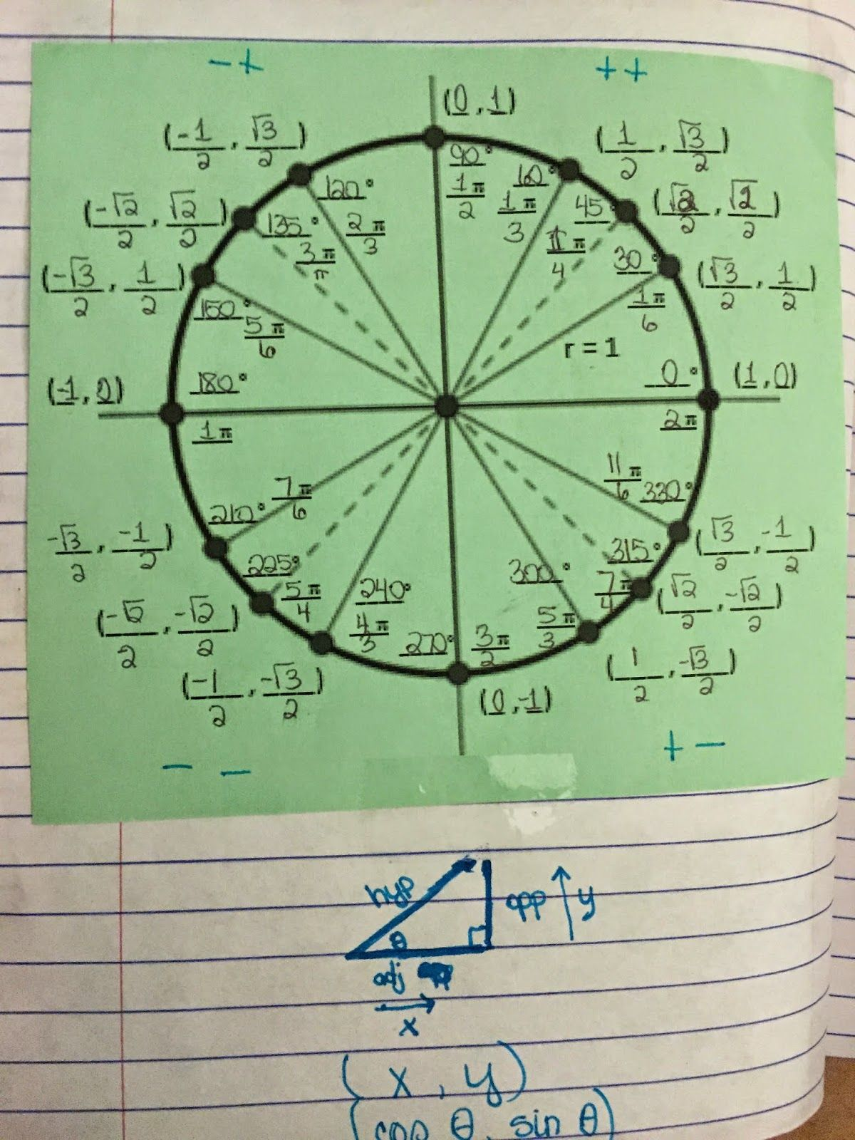 misscalcul8: Trig Unit 4: Unit Circle Interactive Notebook ...