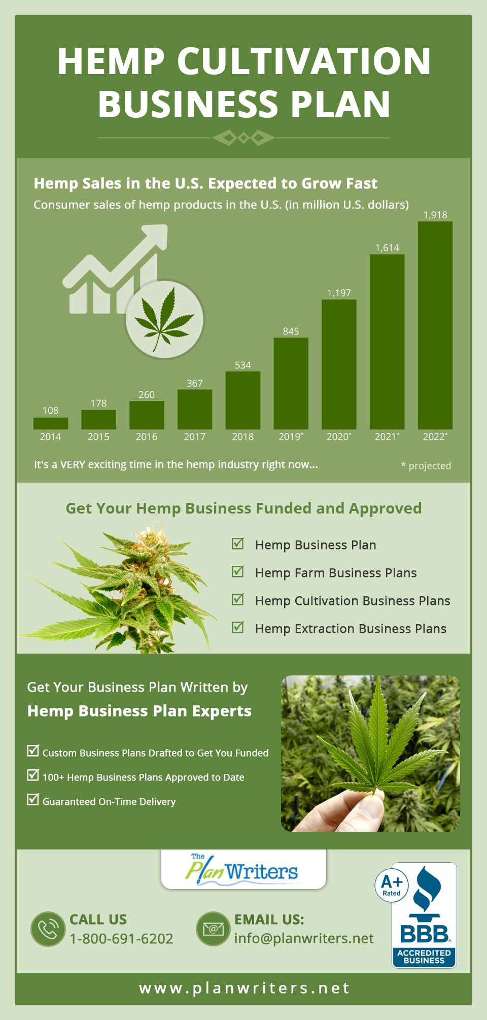 Hemp sales in the U.S expected to grow fast. It's a very
