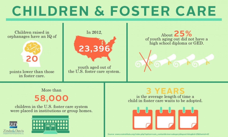 Infographic Raiseachild Foster Care Adoption Foster Care Statistics Foster Care