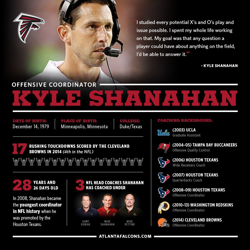 5 Things About New Oc Kyle Shanahan Kyle Falcons Football Best Quarterback