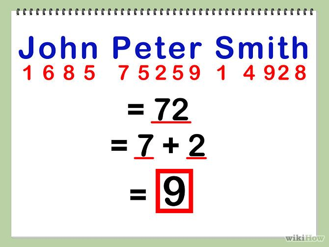 Calculate Your Name Number in Numerology Numerology, Numerology - numerology chart template